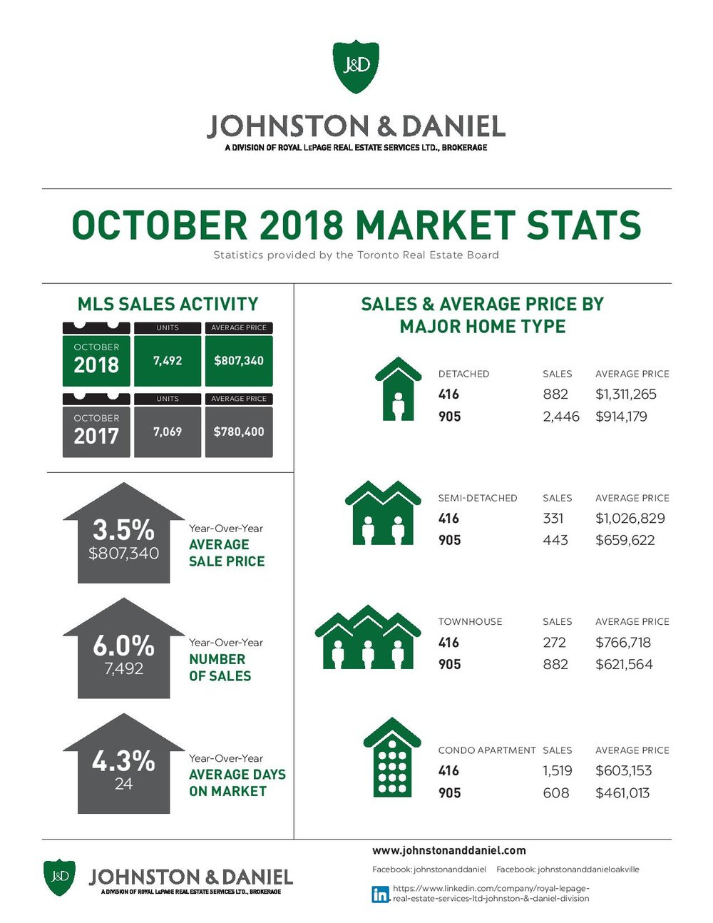 10 2018_OCT_Market_Stats_J&D-page-001.jpg