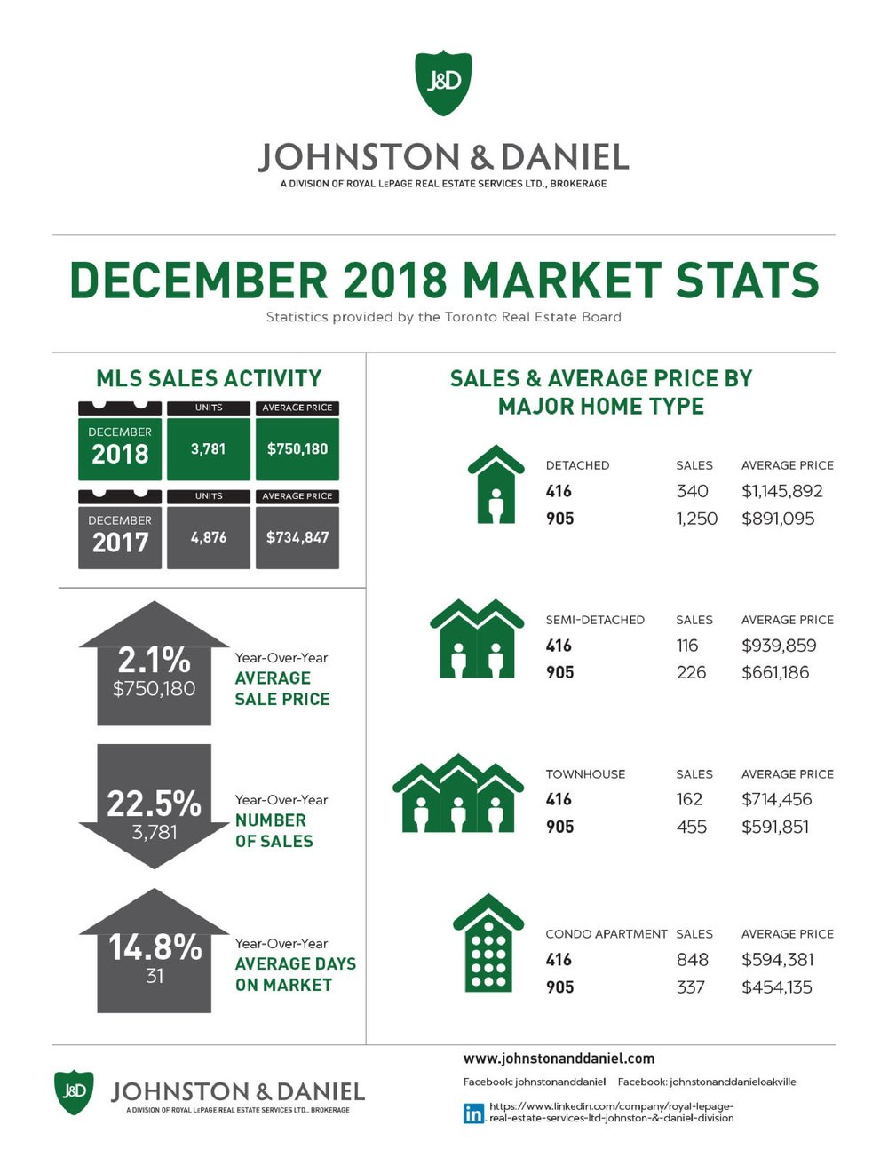 12 2018_DEC_Market Stats_J&D-page-001.jpg