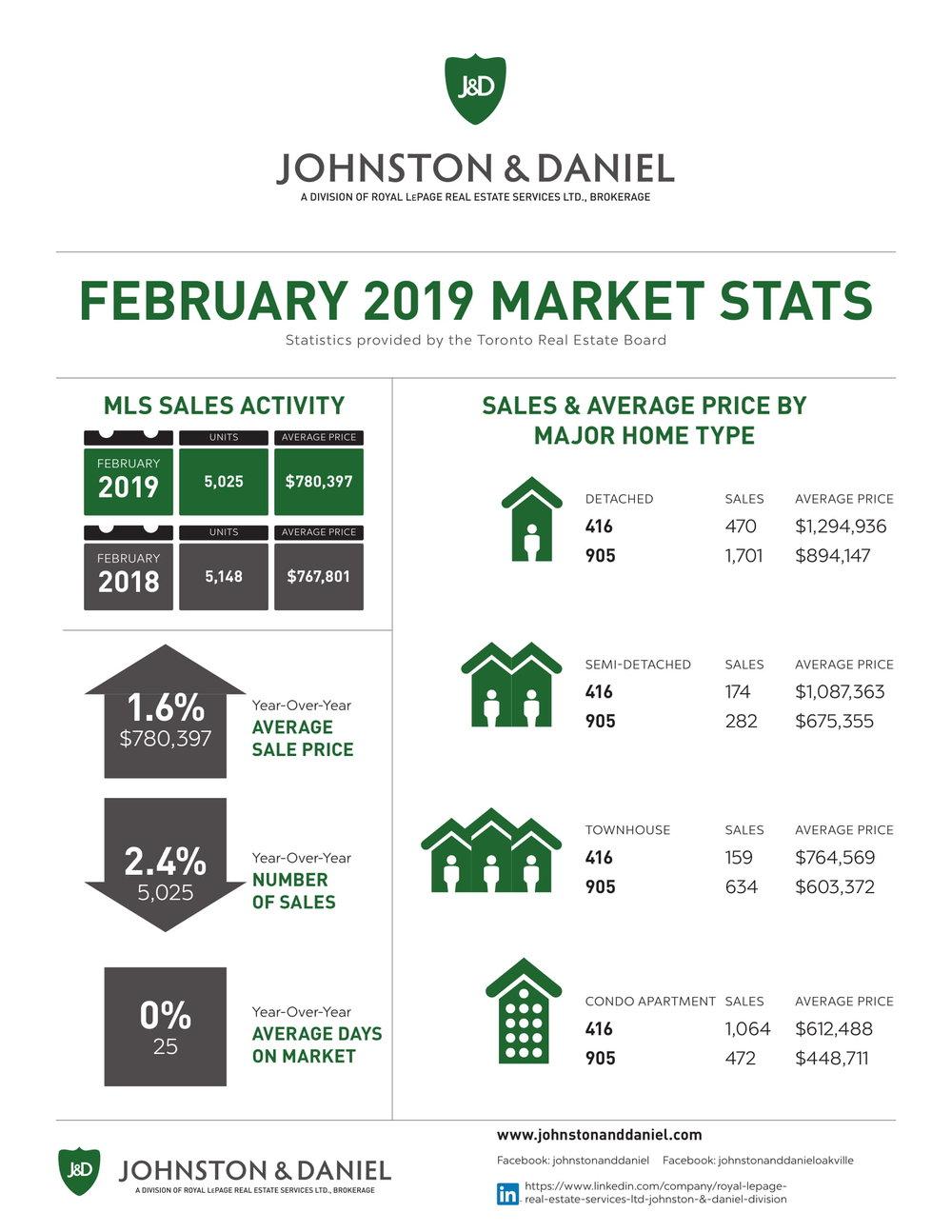 2019_FEB_Market_Stats_J_D-1.jpg