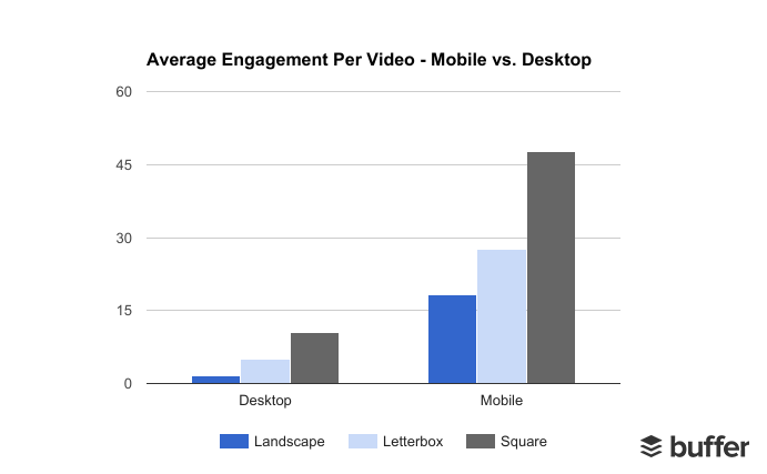 square video wins at facebook chart