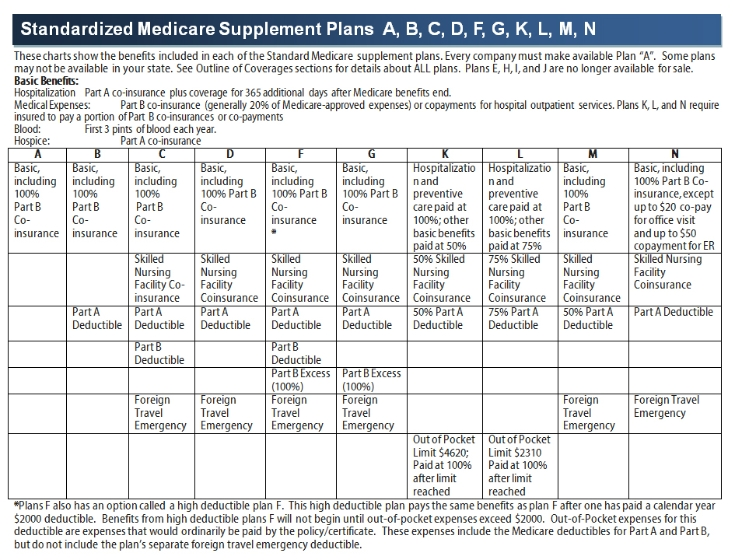 a confusing medicare supplement plan chart
