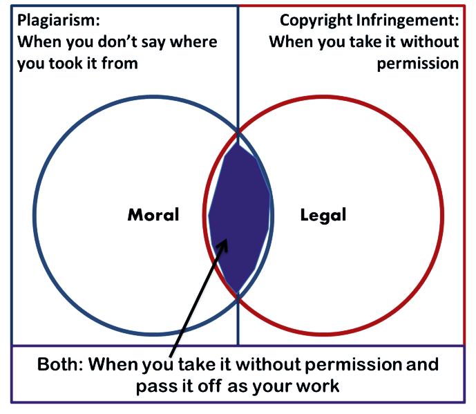 689px-Plagiarism_vs_Copyright_Infringement.png