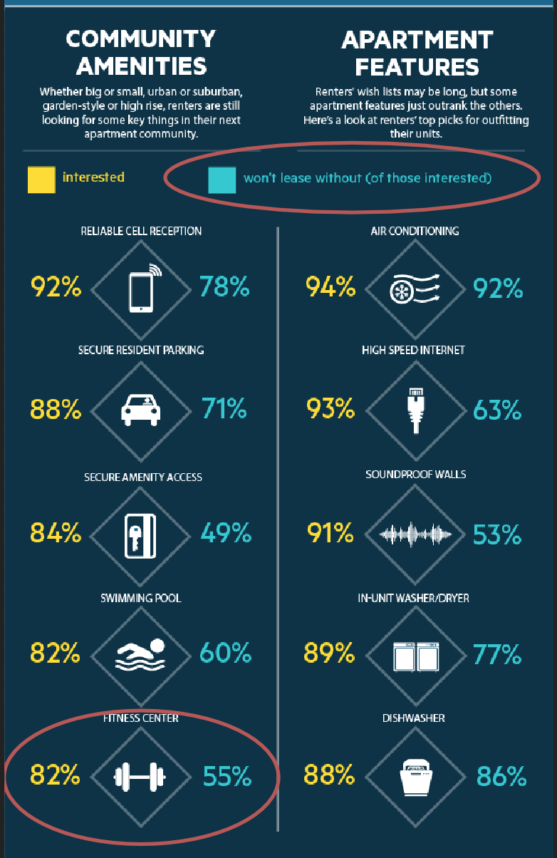 Excerpt from NMHC/Kingsley Apartment Renters Preference Report Infographic