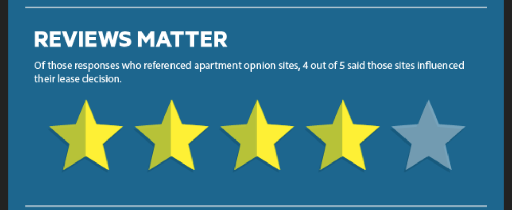 Excerpt from NMHC/Kingsley Apartment Renter Preference Report Infographic