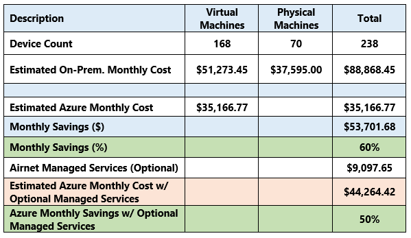 A real customer's cost comparison to Azure - part of the ASAT Executive Summary Report