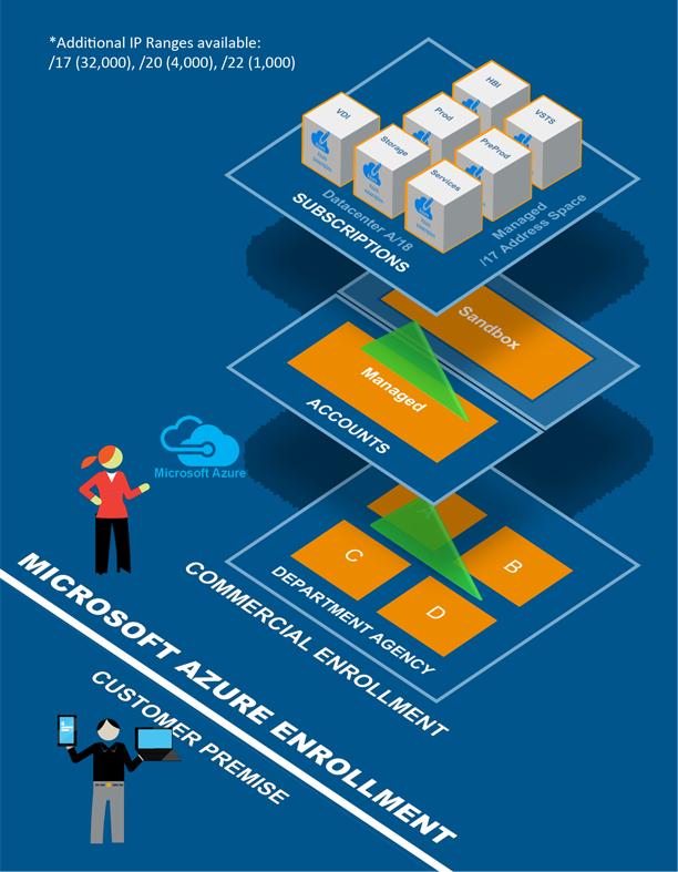 High-level visual example of a standard commercial Airnet Azure Foundations deployment