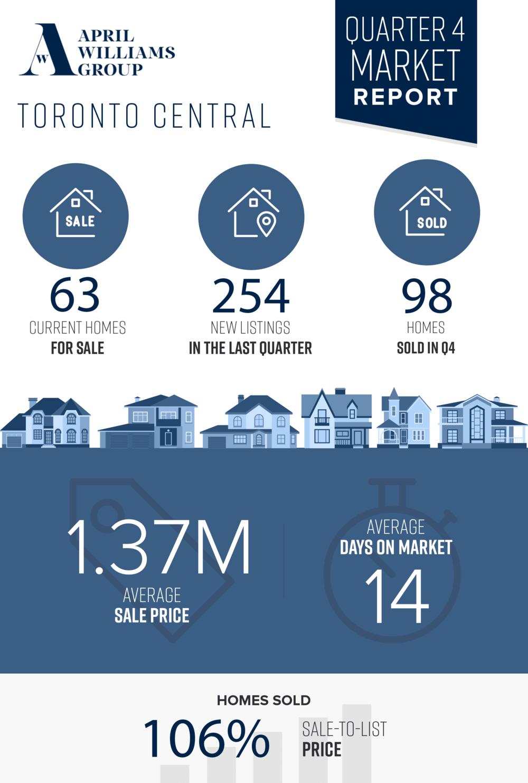 quarter 4 market report.png