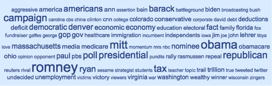 "Most Mentioned Words in Relation to ""Romney"" from Top 25 MSM Sources in Media Cloud during week beginning 2012-10-01"