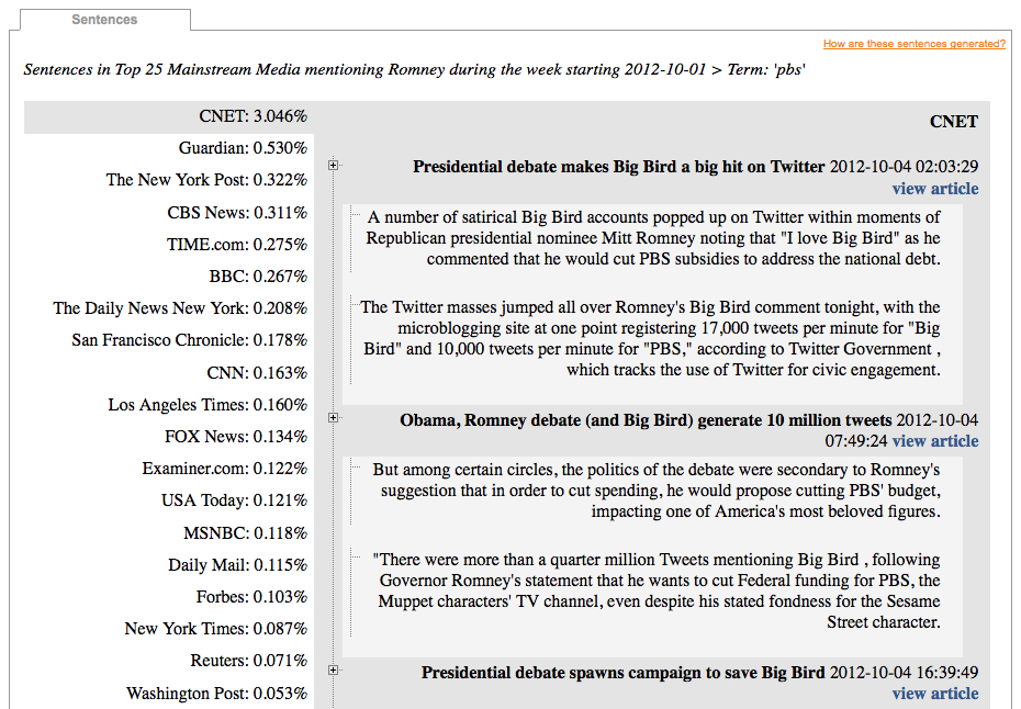 "Sentences mentioning ""Romney"" in Media Cloud during week beginning 2012-10-01"