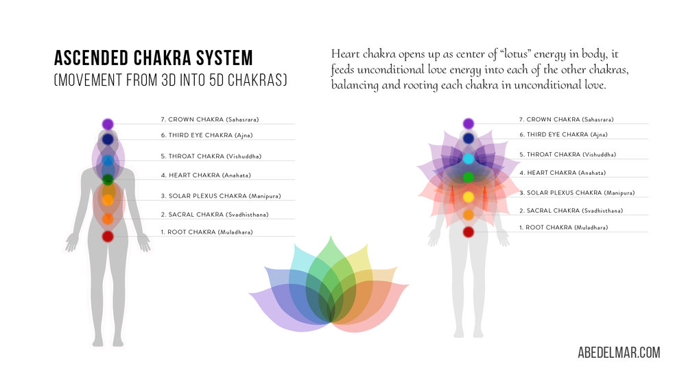 Ascended-chakras-image.jpg