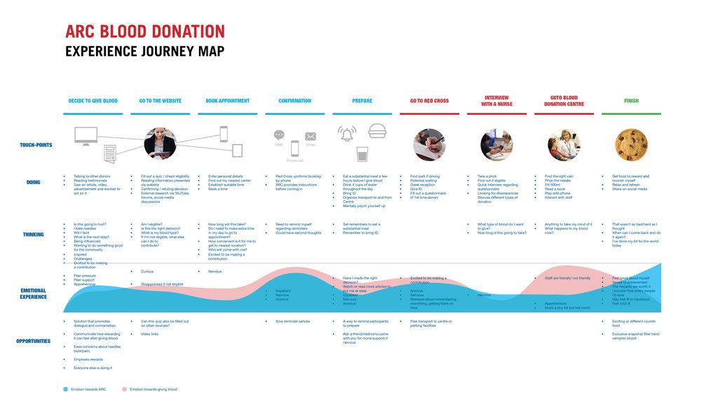 Australian Red Cross Customer Journey Map