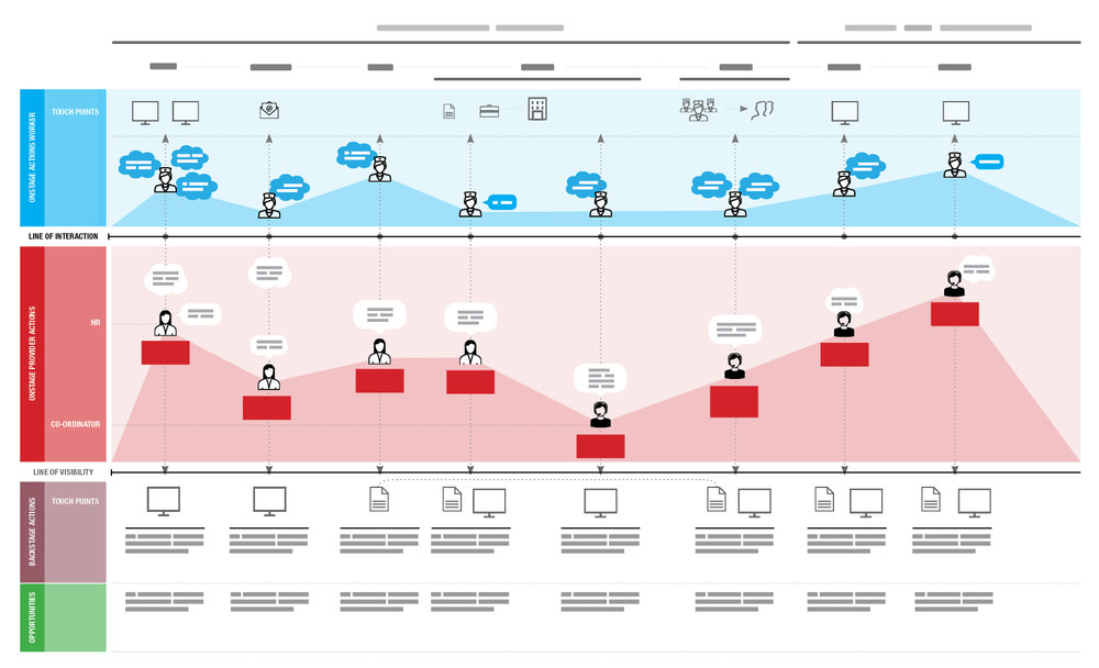 Illustrating the Service - I created multiple service blueprints based on a variety of scenarios assisting the product team in establishing key focus areas prioritise potential service concepts based on the most significant underserved need and test minimum viable service experiments.