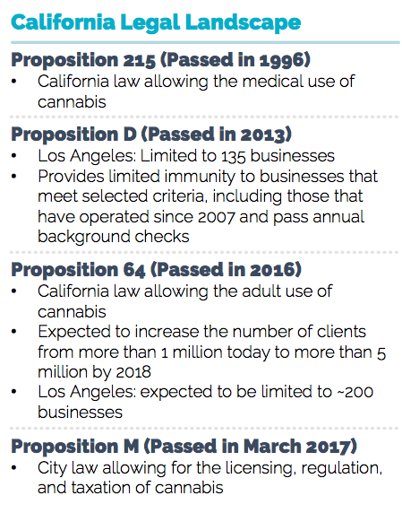 California has passed the law to go recreational for cannabis sales for 2018. The licenses that have been compliant, regulated, and taxed by the State of California since the beginning of Proposition 215 will remain active. Any other licenses not compliant will be shut down.
