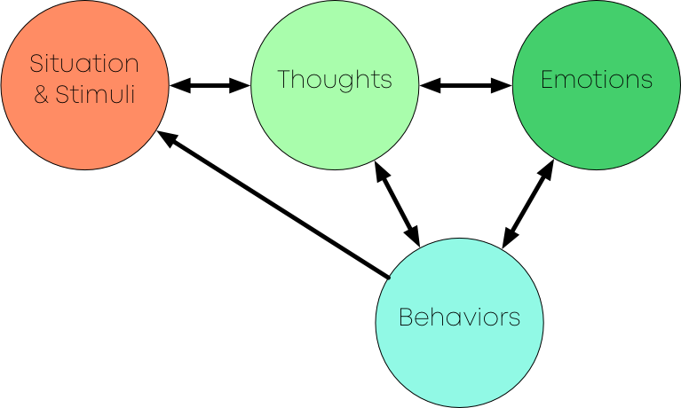 In CBT, clients learn how thoughts, behaviors, and emotions affect one another and determine our reactions to different situations.