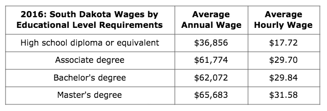 SD Wages by Educational Level.jpg