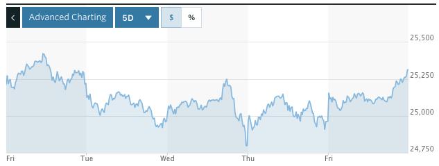 Dow Jones Industrial Index 5 Day (2/17/18 - 2/24/18)