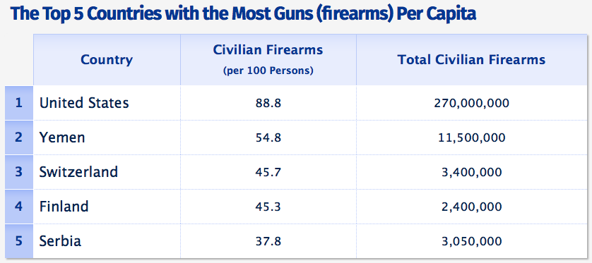 Sources :The Graduate Institute Small Arms Survey