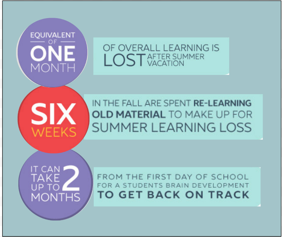 Oxford Learning on  Summer Learning Loss