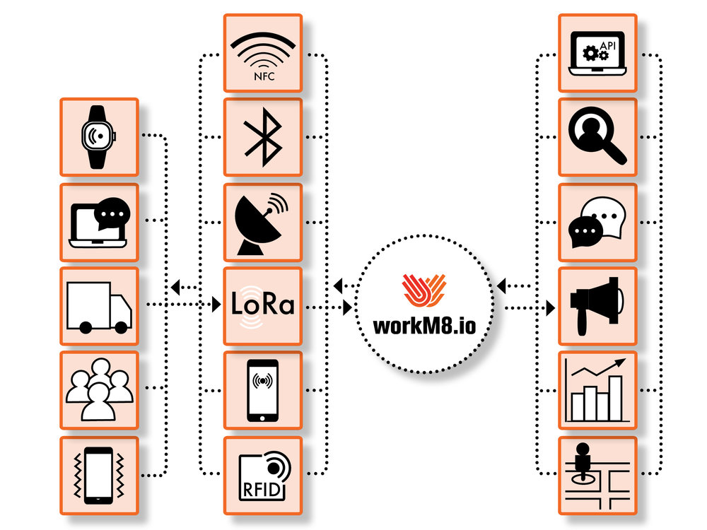 workM8 Location Platform - Automate your safety & business processes. -