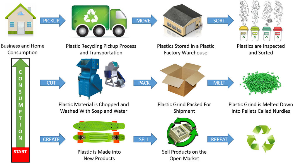 Plastics Recycling American Sustainable Recycling