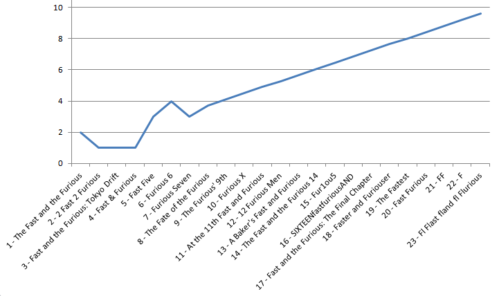 It was cut from the final edit of the episode, but during the record, Sol spoke about how he plotted his ratings for each film in Excel and the trend predicted that Fast and the Furious 23 will be a 10/10 movie. Here's the accompanying graph.