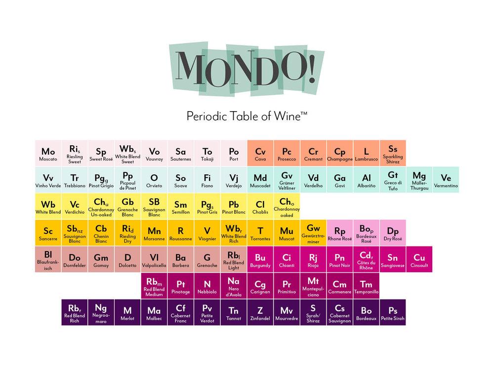 Mondo Periodic Table Of Wine Mondo Wine Bar Retail
