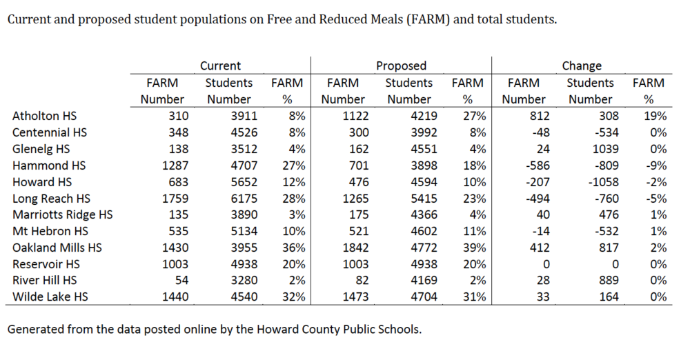 Table 1 - Students Receiving Free and Reduced Meals (Click to Enlarge)