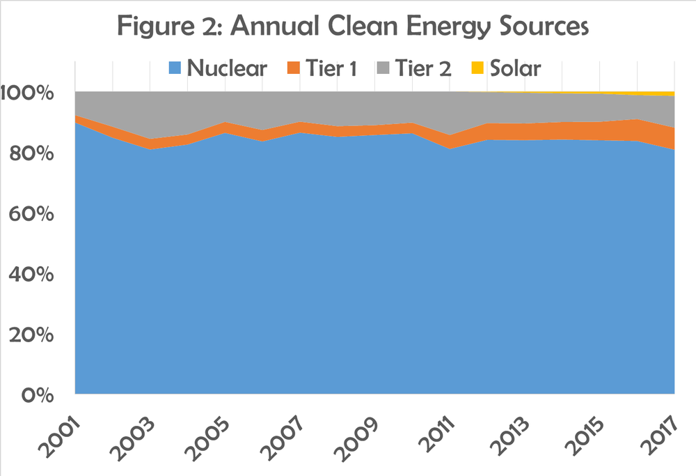 Figure 2 - Annual Clean Energy Sources.png