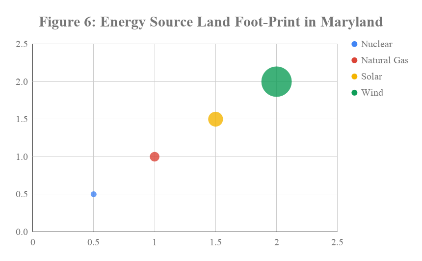 Figure 6 - Energy Source Land Foot-Print in Maryland.png