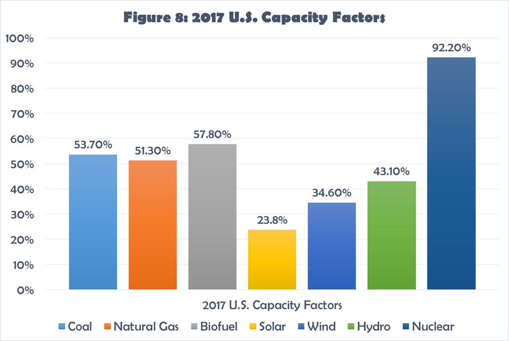Figure 8 - 2017 U.S. Capacity Factors.png