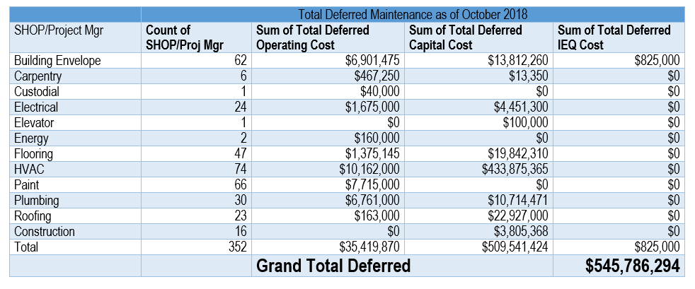 Howard County Deferred Maintenance.png