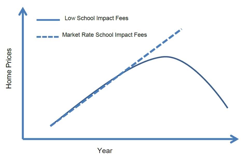 impact fee scenario.jpg