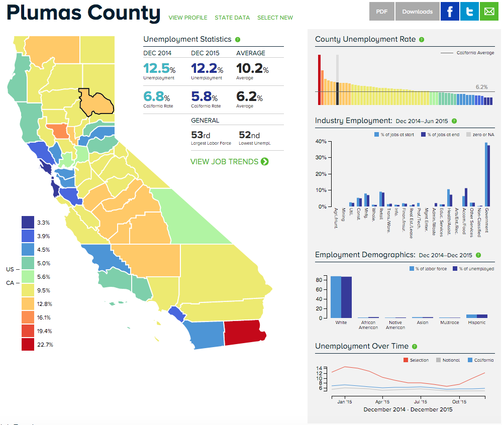Overview of Plumas County employment in comparison to California overall, December 2014 - December 2015