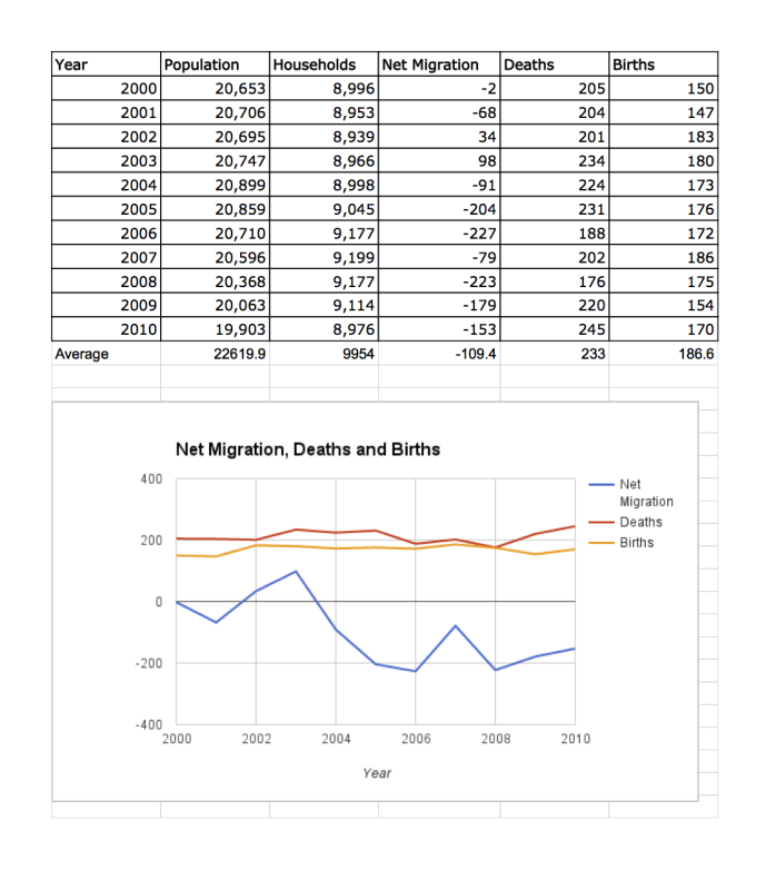 Plumas County Migration, Births, and Deaths 2000-2010