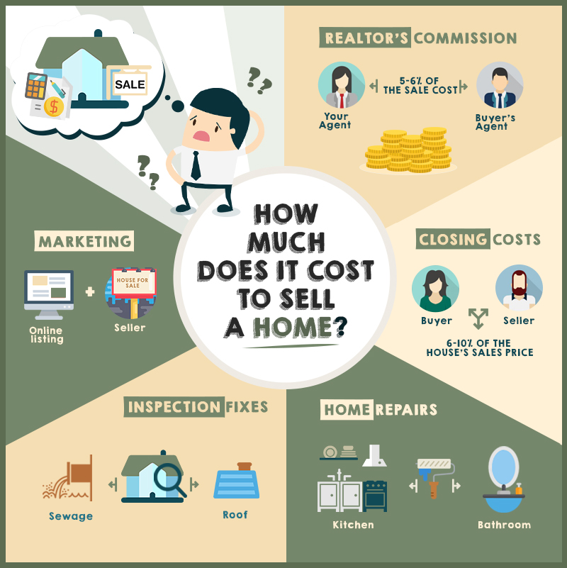How Much Does It Cost To Sell A Home?