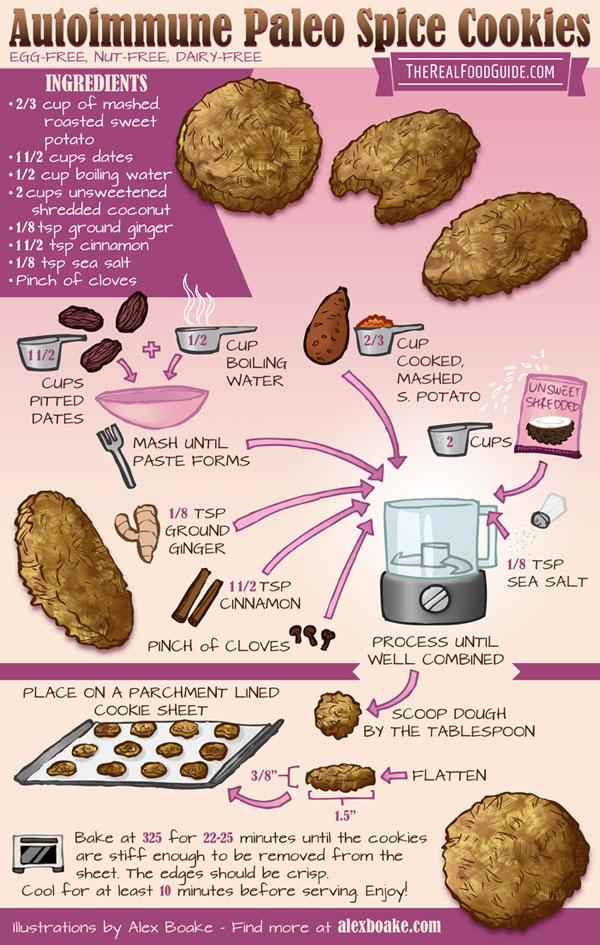 Autoimmune Paleo Spice Cookies