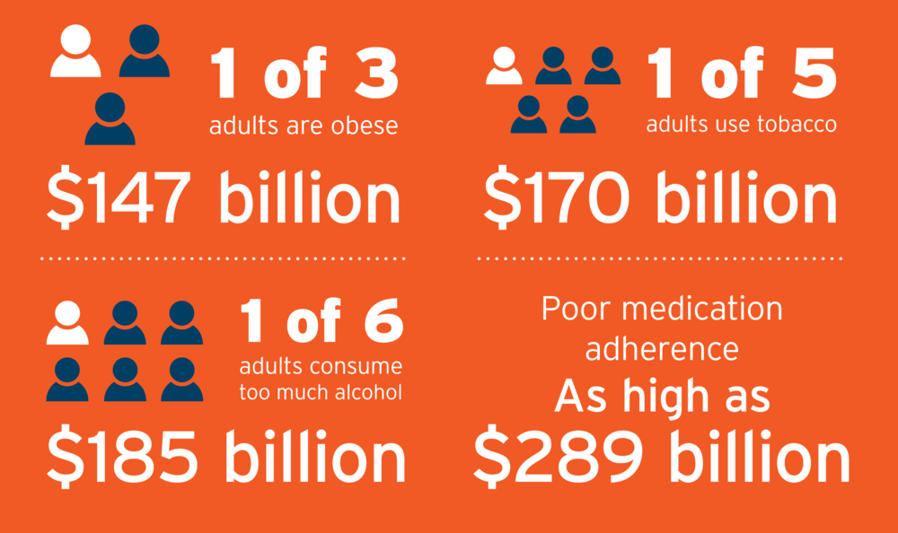 Problems and Costs with Healthcare in America  1 of 3 adults are obese. This will cause health care spending of $147 billion.  1 of 5 adults use tobacco. This will cause health care spending of $170 billion.  1 of 6 adults consume too much alcohol. This will cause health care spending of $185 billion.  As high as $289 billion in health care costs because of poor medication adherence.