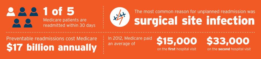 Telehealth and Healthcare Stats  1 in 5 Medicare patients are readmitted within 30 days.  Preventable re-admissions cost $17 billion annually.  The #1 cause for unplanned re-admission is surgical site infection.  In 2012, Medicare paid out an average of $15,000 on the first hospital visit. And $33,000 on the second hospital visit