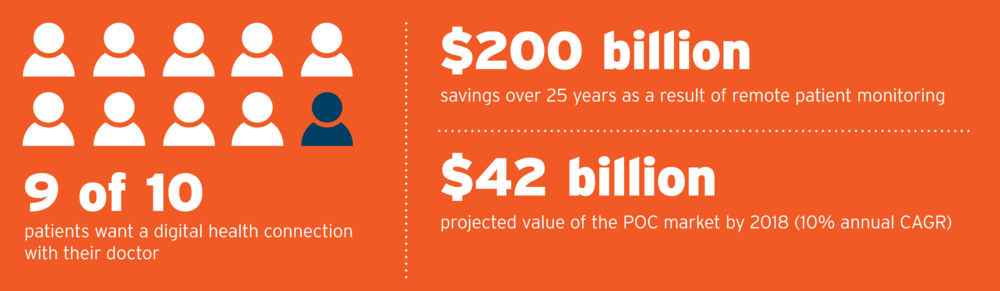 Market for Telehealth and Remote Patient Monitoring  9 of 10 patients want a digital health connection with their doctor.  $200 billion in saving over 25 years by using remote patient monitoring from Parallax Care.  $42 billion projected value of the POC market by 2018.