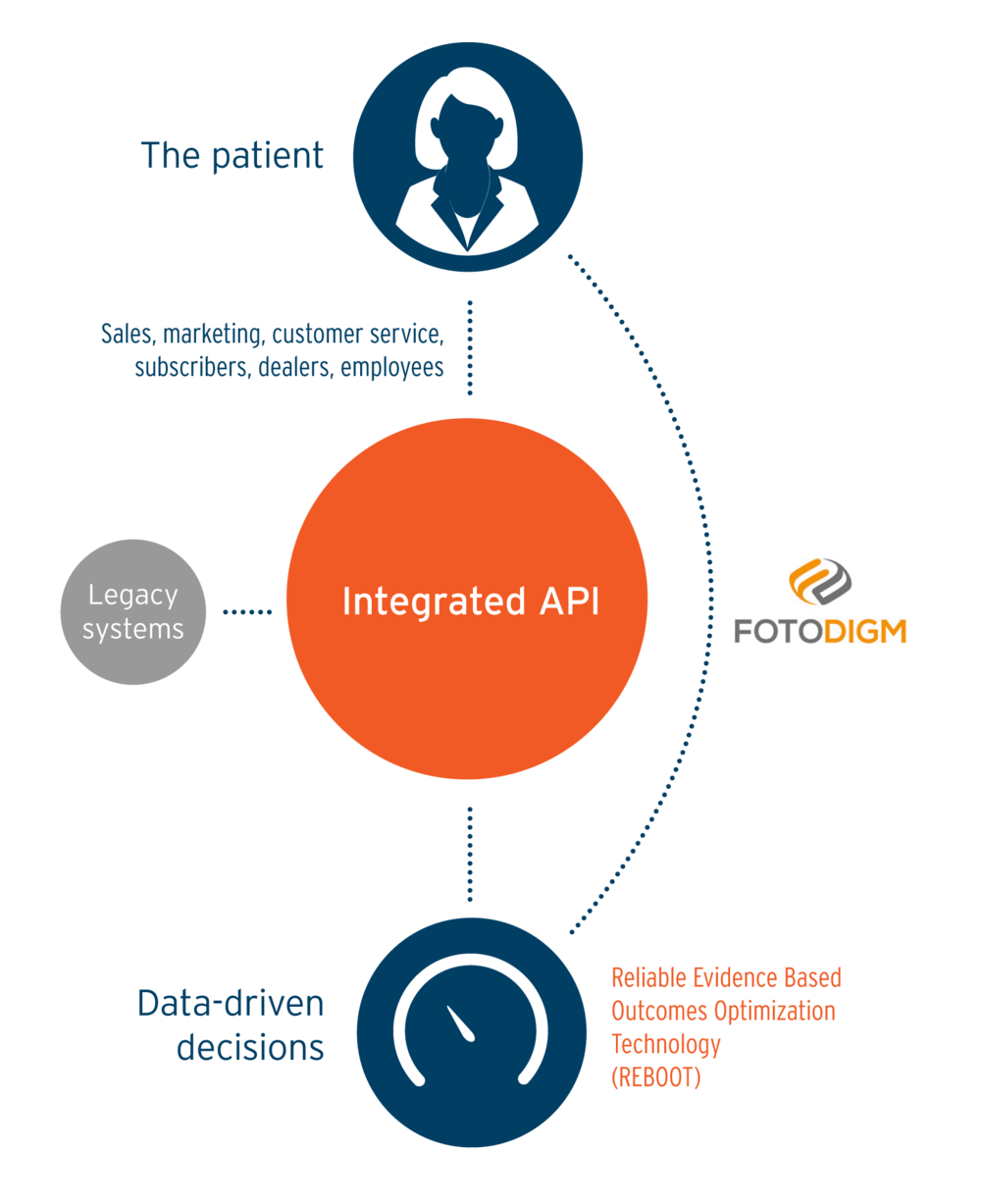 Parallax Care and FotoDigm works with legacy systems for Reliable Evidence Based Outcomes Optimized Technology (REBOOT). This decisions to be made from patient data optimizing patient outcomes.