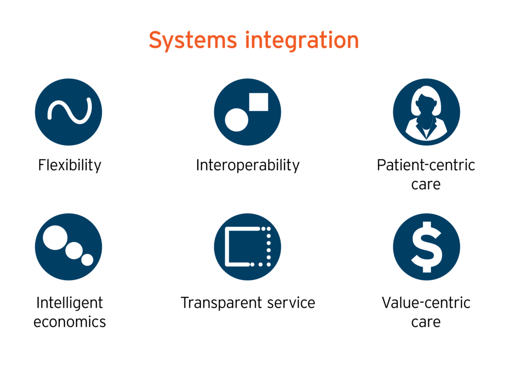 Parallax Care provides Systems Integration, with flexibility, interoperability, patient-centric care, intelligent economics, transparent service, and value-centric care.