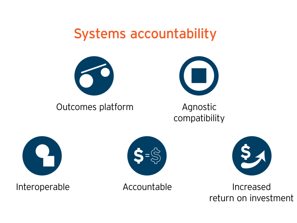 Parallax Care provides Systems Accountability.  With outcomes platform, agnostic compatibility, interoperability, accountability, and increased return on investment.