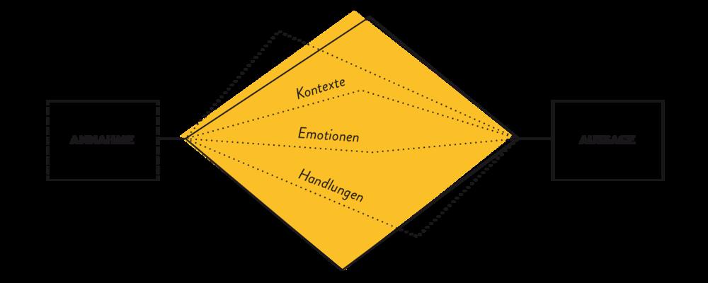 Um den Nutzer wirklich zu verstehen, hinterfragen wir erste Annahmen, beleuchten seine Kontexte, Emotionen und Handlungen und schaffen in designbasierten Syntheseprozessen Aussagekraft über das, was er braucht und was nicht.