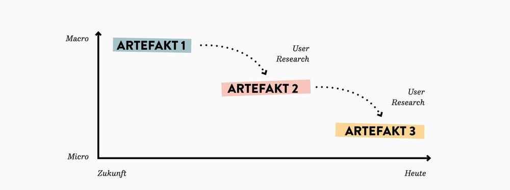 Grafik by Berliner Ideenlabor: Prozessdarstellung – Artefakt-Entwicklung und User Research