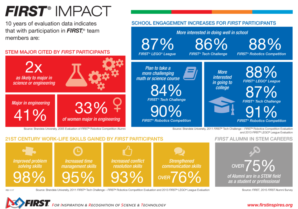 first-impact-infographic-main-jan17.png