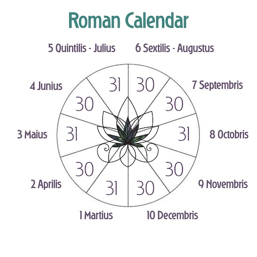 Diagram of the Roman Calendar