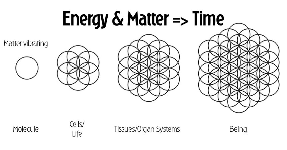 Increasing organizational complexity of molecules through the arrow of time.