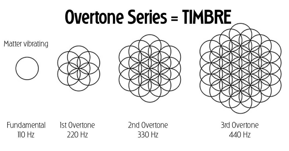 When an object is struck, the rates of frequency that it vibrates at are called overtones. They relate mathematically as integer multiples of each other. (110 Hz, 220 Hz, 330 Hz,).