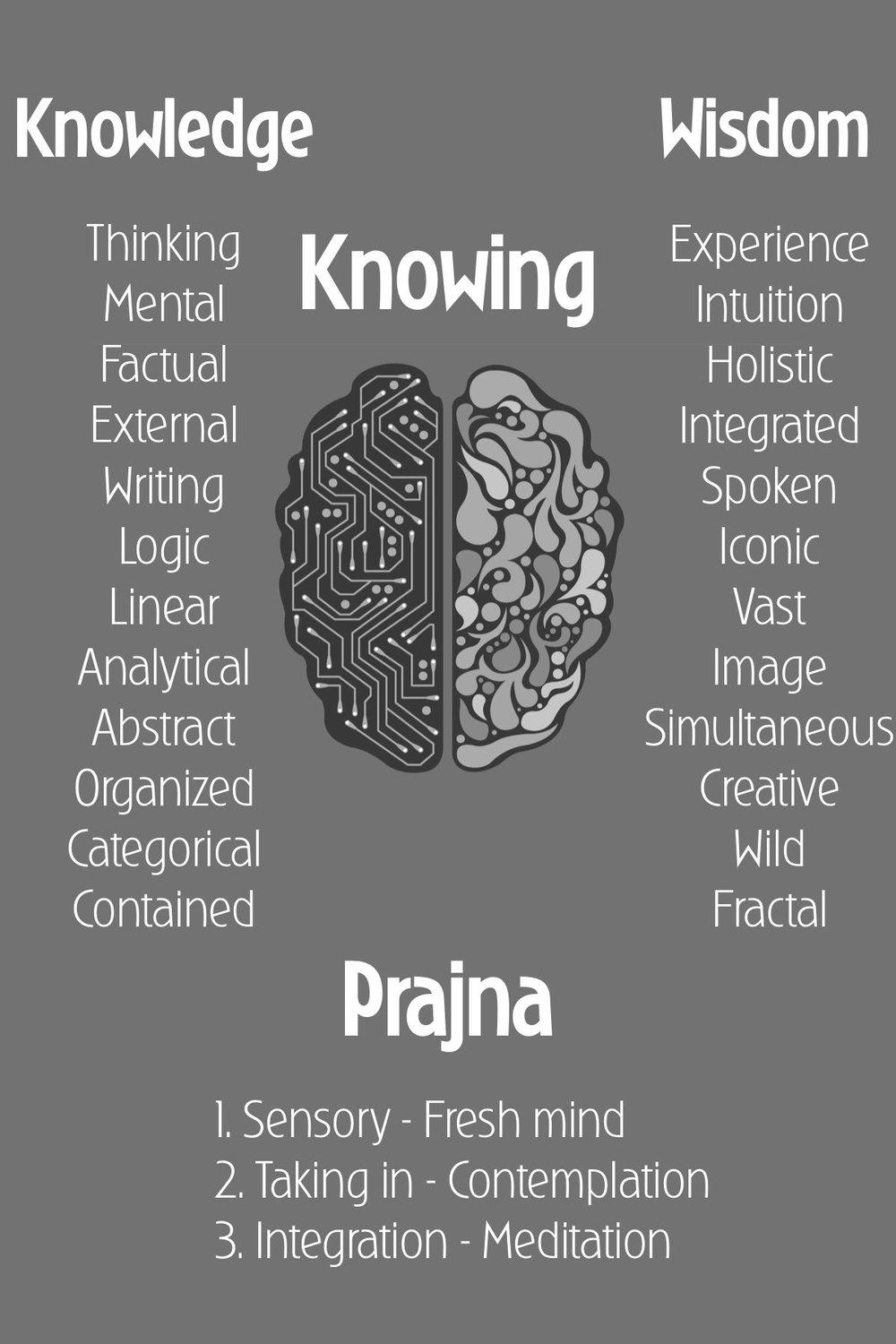 Modes of knowing, and the sequence for prajna