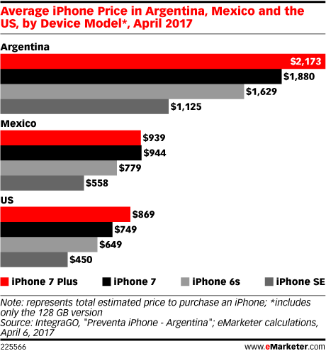 LATAM_smartphone_prices